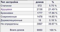 Сколько многоквартирных домов в Новосибирске? Какова структура многоквартирных домов в разрезе типов застройки.